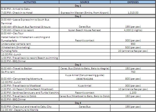 Southern Cebu itinerary
