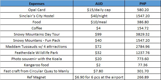 SYD Expenses