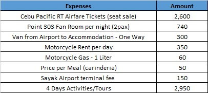 Siargao Expenses2